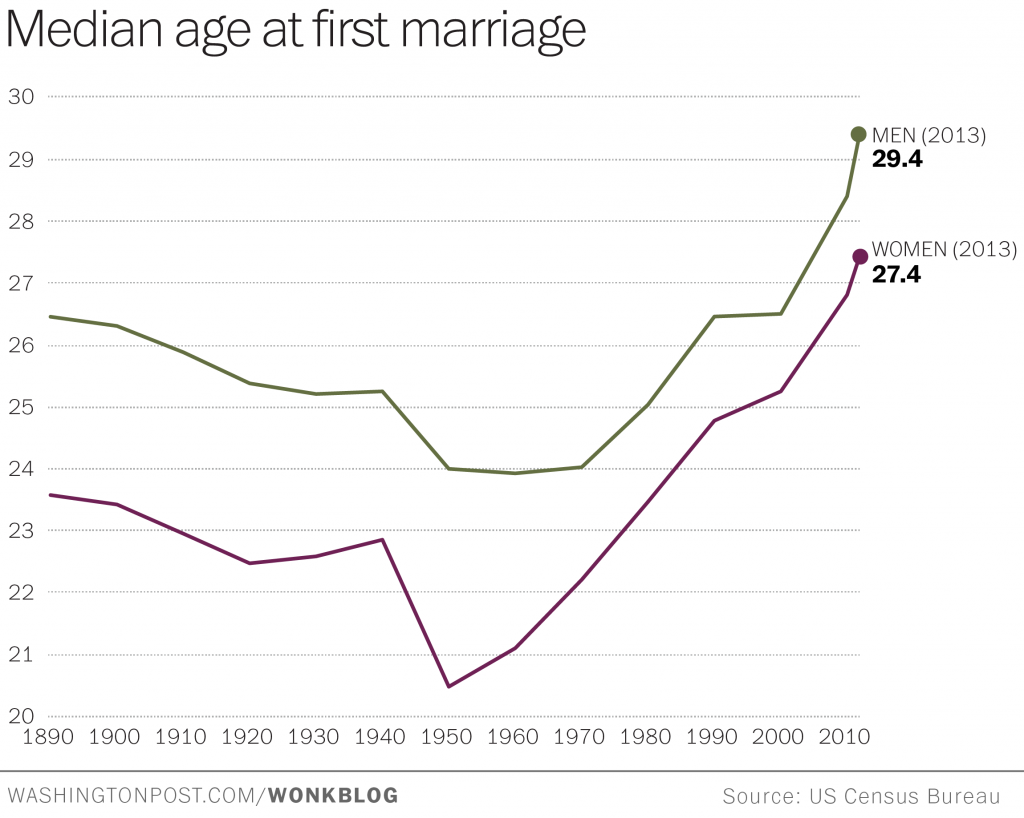media-age-first-marriage
